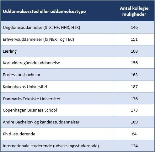 Tabel over antal kollegie muligheder